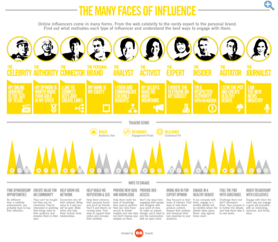 Business Insider Infographic - The Many Faces of Influence